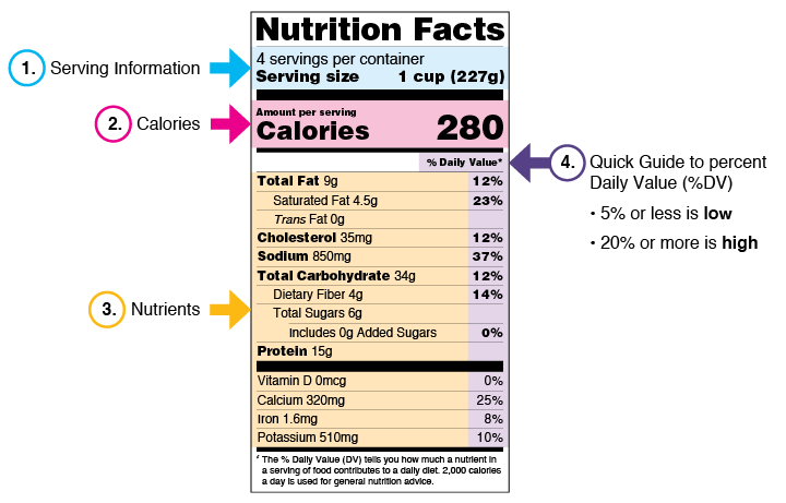 Nuts (and bolts) about Nutrition Facts Label
